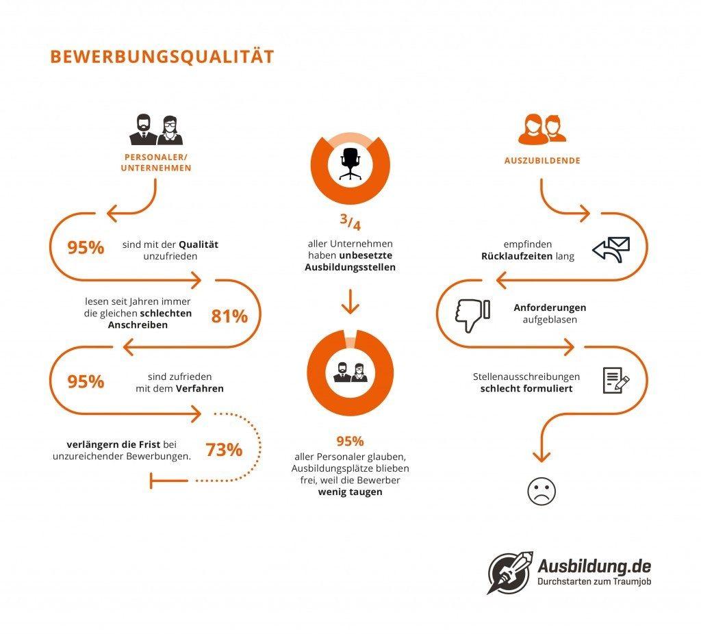Ausbildung.de Infografik Bewerbungsqualität