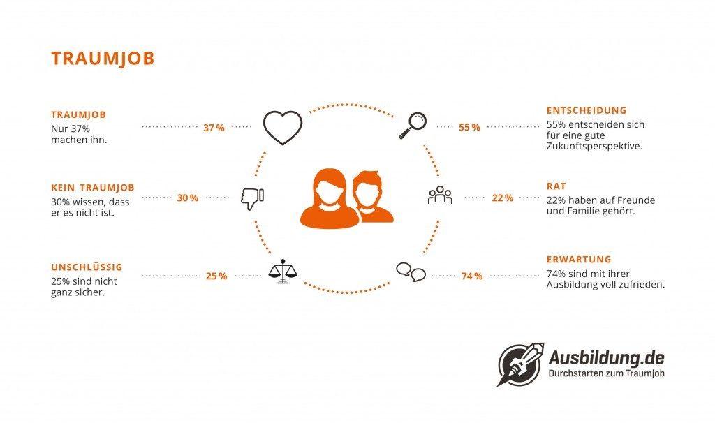 Ausbildung.de Infografik Traumjob