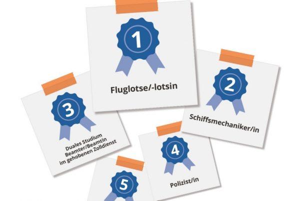 Ausbildung.de-Rangliste: Die bestbezahlten Berufe
