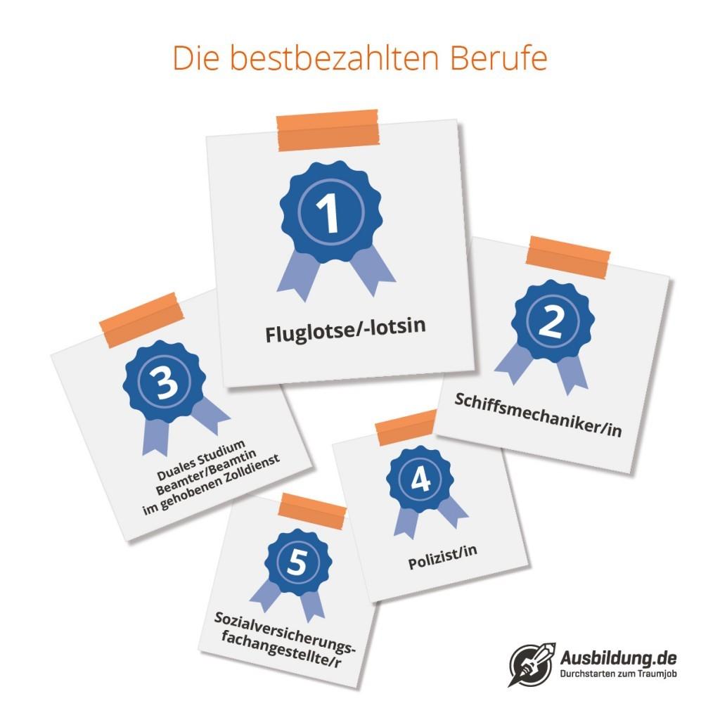 Ausbildung.de stellt neuen Reichweitenrekord auf