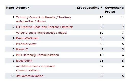 Die kreativsten Content-Marketing-Dienstleister 2019