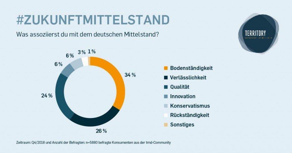 Zukunft Mittelstand – Was assoziierst du mit dem deutschen Mittelstand?