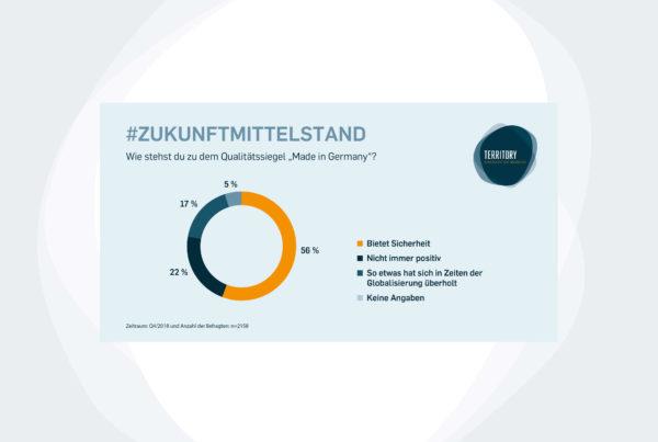 Schaubild von Zukunft Mittelstand – Made in Germany verblasst